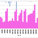 EXCELのグラフで左右の軸を使い、上下にグラフ表示する方法