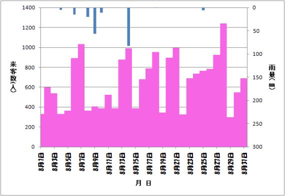 上から降雨量を表示するエクセルグラフの完成版
